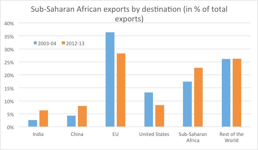 sub_saharan_african_exports_by_destination