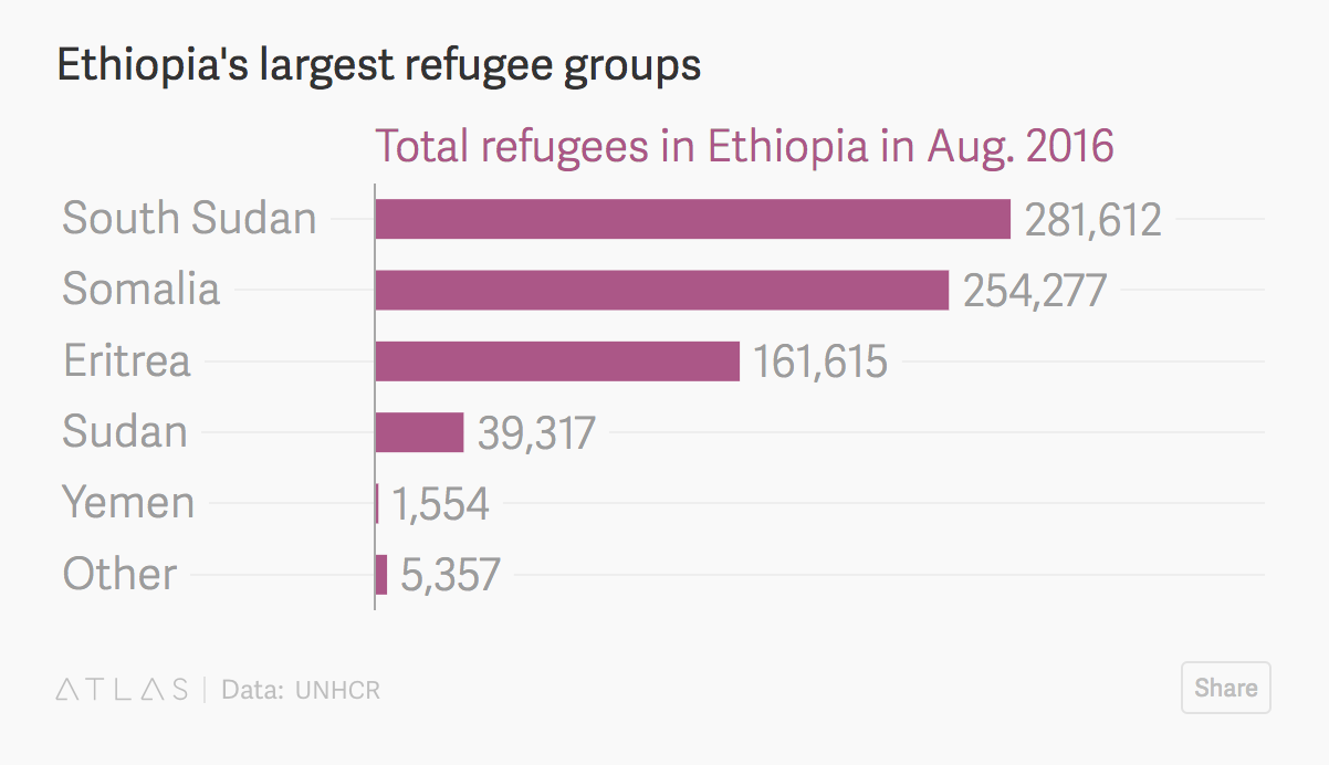 Will job for Eritrean refugees in Ethiopia stop the influx